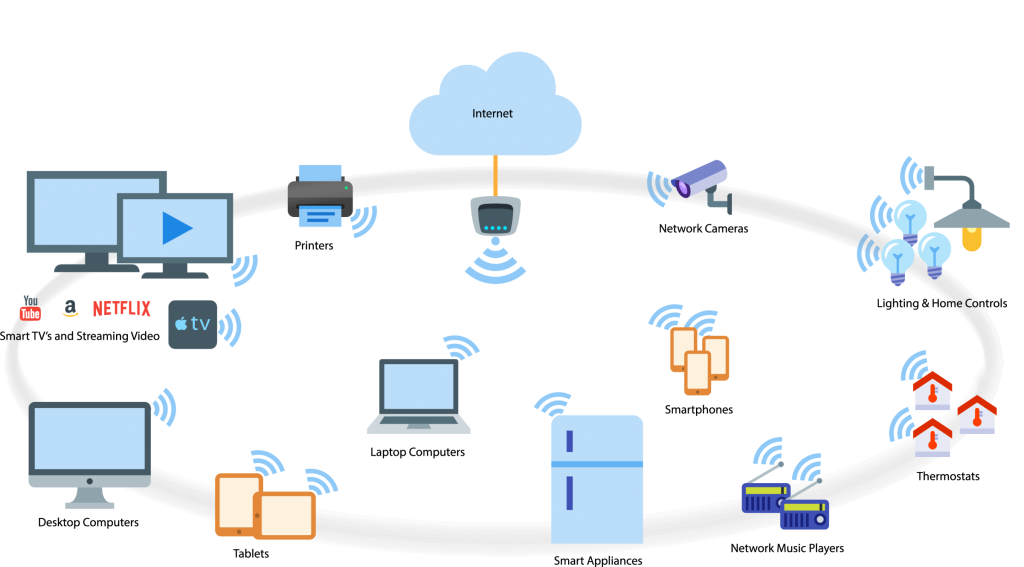 Multiple Devices via WiFi